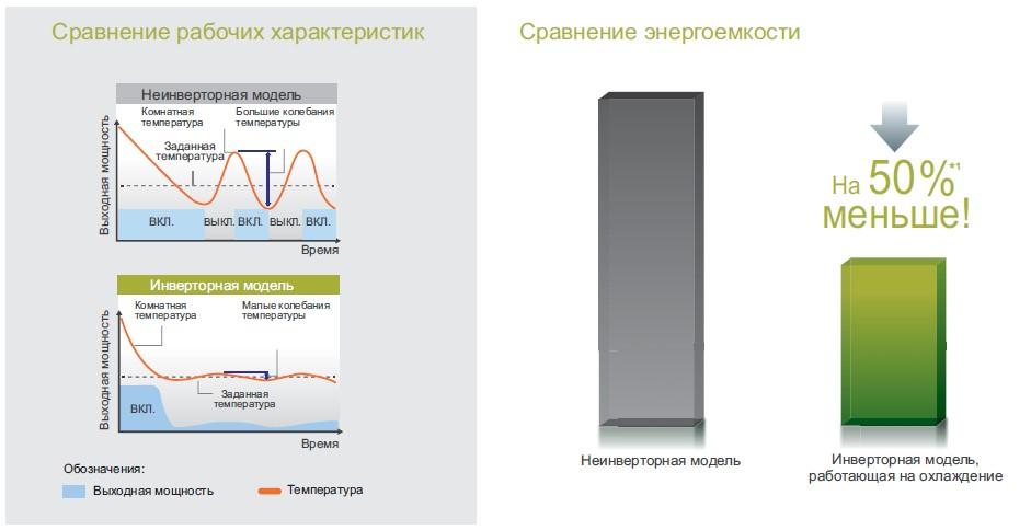 инверторные кондиционеры отличия диаграмма